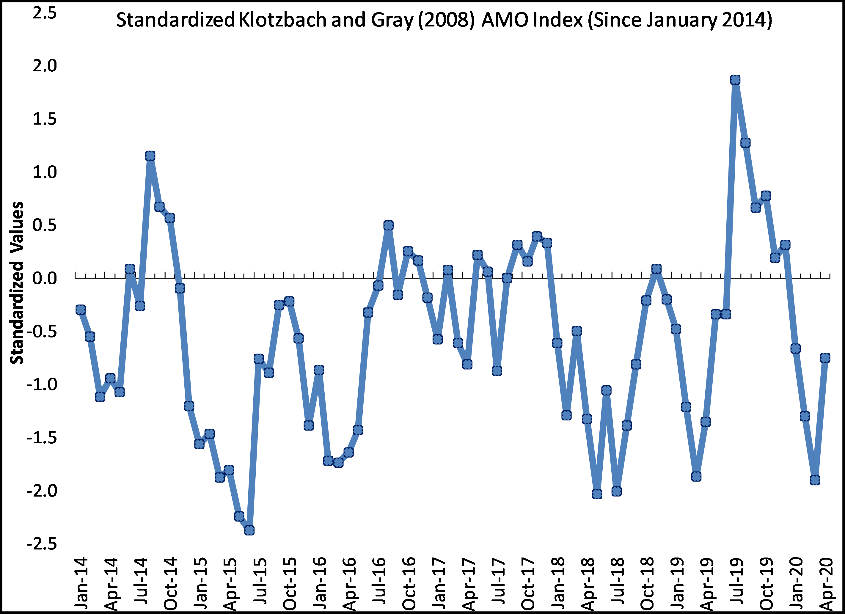 Monthly AMO values